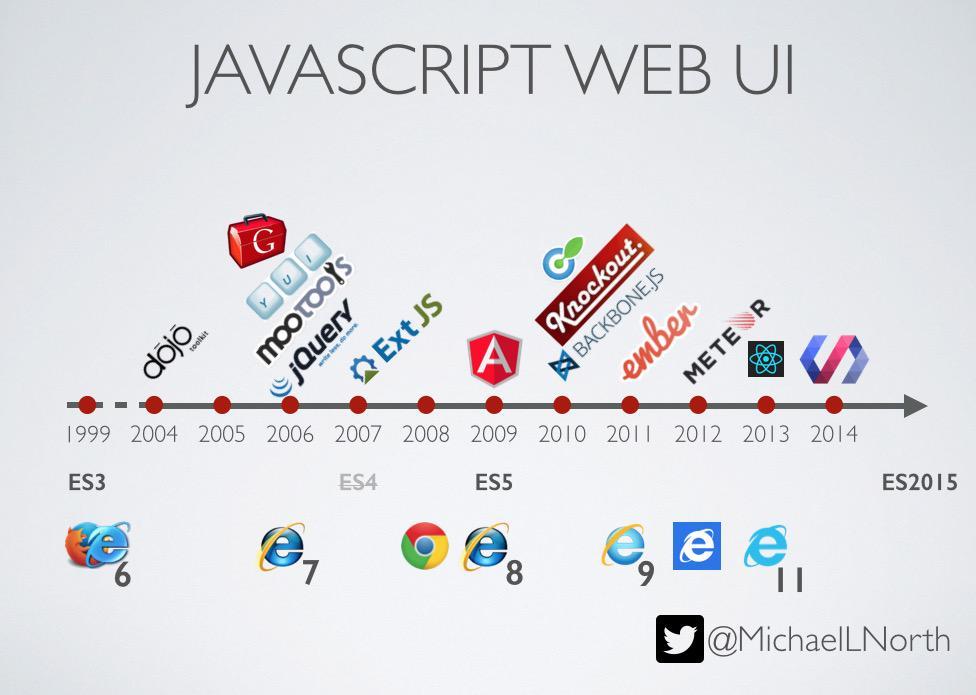 javascript web frameworks